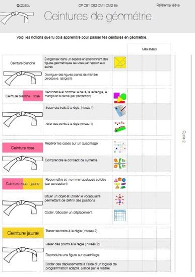 en arrivant prix incroyable sélection Les ceintures de compétences en CP : comment adapter le ...